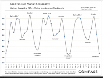 San Francisco Seasonality Charts