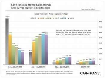 San Francisco Annual Sales by Price Segment
