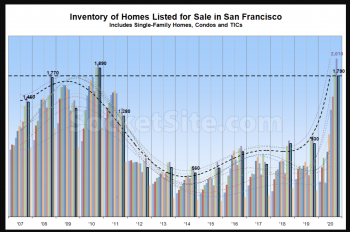 Inventory of Homes Listed for Sale in San Francisco