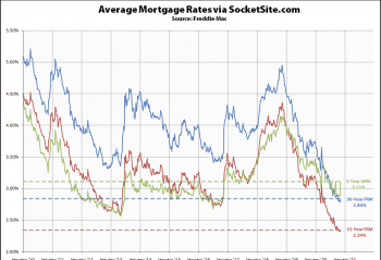 Mortgage Rates Are Creeping Up