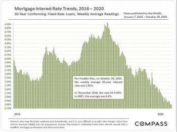 Mortgage Interest Rate Trends 2016 - 2020