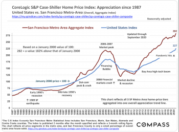 CoreLogic S&P Case-Shiller Home Price Index Update*