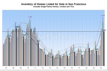 San Francisco Inventory of Homes Drops 7% in one week.