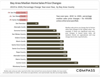Bay Area Median Home Sale Price Changes