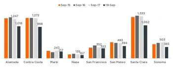 BAY AREA HOUSING MARKETS GOT SPOOKED IN SEPTEMBER